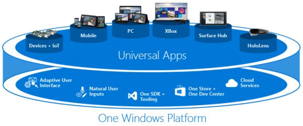 様々なデバイスで動作するUWPアプリ